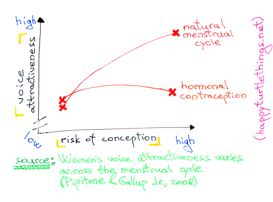 Voice attractiveness across the menstrual cycle