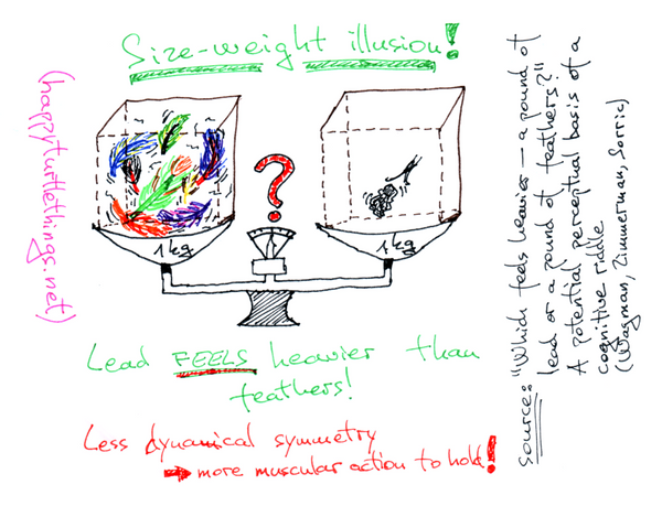 Scientific research in sketches #2